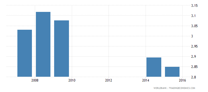 cambodia uis mean years of schooling of the population age 25 female wb data