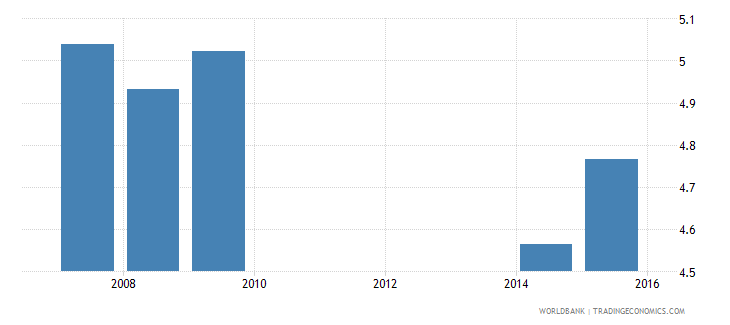 cambodia uis mean years of schooling of the population age 25 male wb data