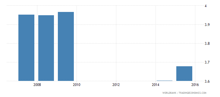 cambodia uis mean years of schooling of the population age 25 total wb data