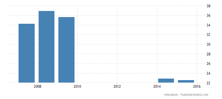 cambodia uis percentage of population age 25 with at least completed primary education isced 1 or higher total wb data