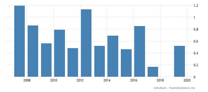 cambodia unemployment female percent of female labor force national estimate wb data
