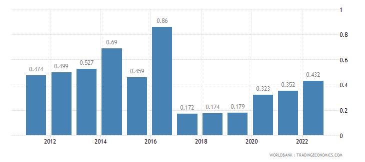 cambodia unemployment female percent of female labor force wb data