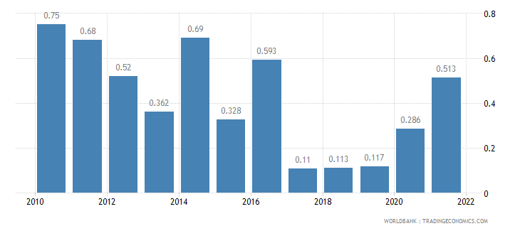 cambodia unemployment male percent of male labor force wb data