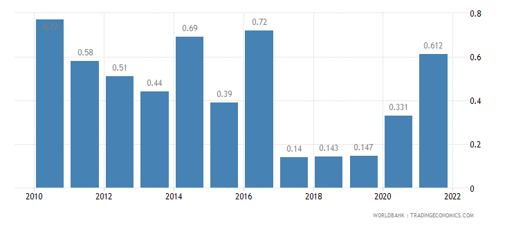 cambodia unemployment total percent of total labor force wb data