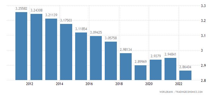 cambodia urban population growth annual percent wb data