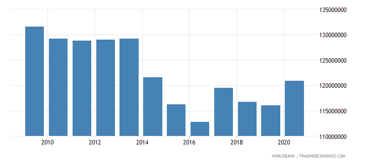 cambodia use of imf credit dod us dollar wb data