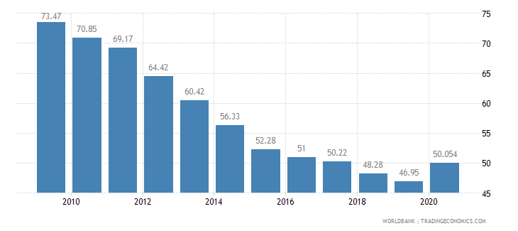 cambodia vulnerable employment total percent of total employment wb data