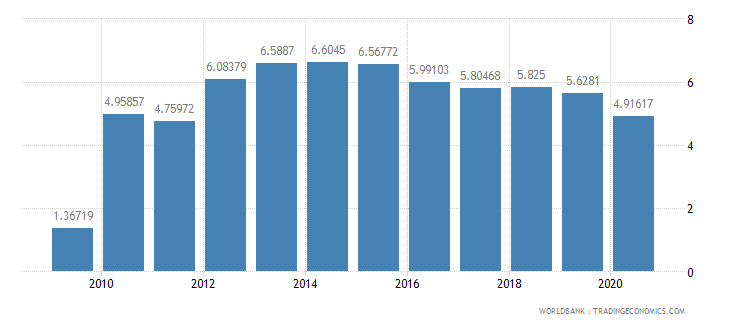 cambodia workers remittances and compensation of employees received percent of gdp wb data