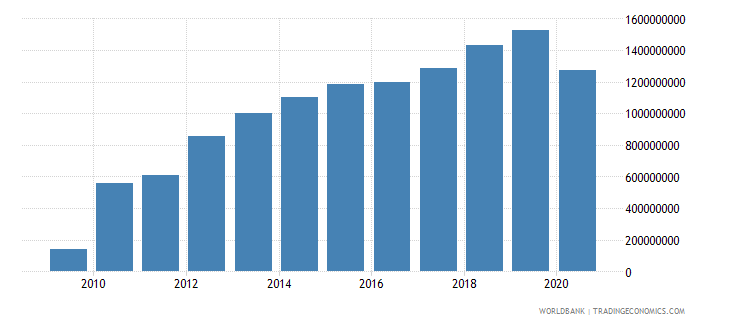 cambodia workers remittances and compensation of employees received us dollar wb data