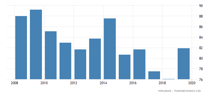 cameroon 5 bank asset concentration wb data