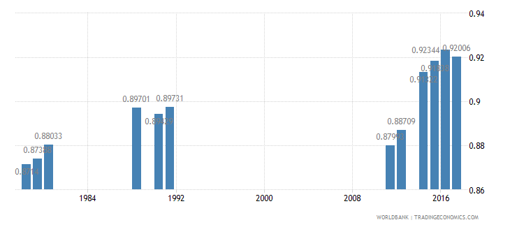cameroon adjusted net intake rate to grade 1 of primary education gender parity index gpi wb data