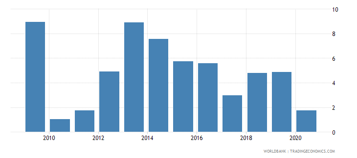 cameroon adjusted net national income annual percent growth wb data