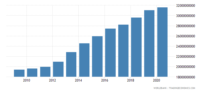 cameroon adjusted net national income constant 2000 us dollar wb data