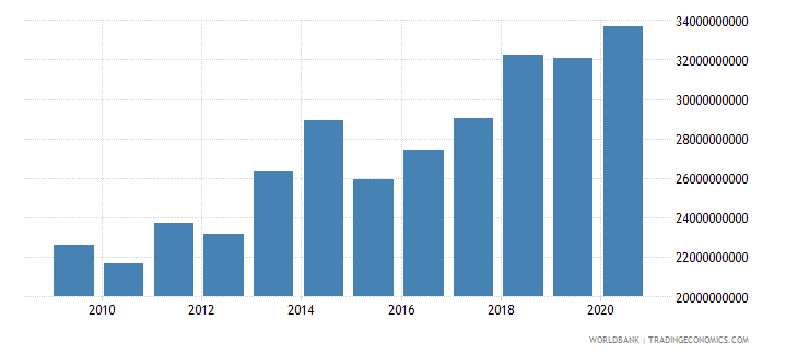 cameroon adjusted net national income us dollar wb data