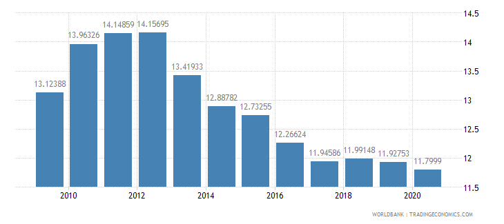 cameroon adjusted savings consumption of fixed capital percent of gni wb data