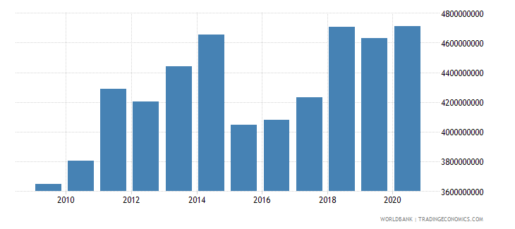 cameroon adjusted savings consumption of fixed capital us dollar wb data