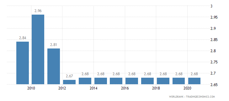 cameroon adjusted savings education expenditure percent of gni wb data