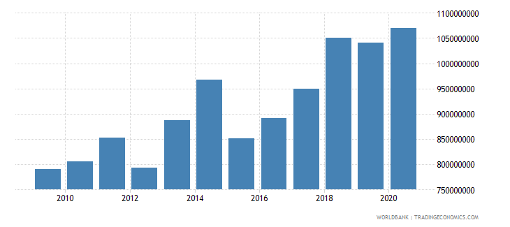 cameroon adjusted savings education expenditure us dollar wb data