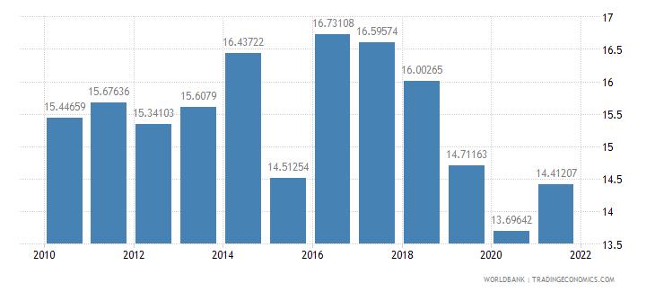cameroon adjusted savings gross savings percent of gni wb data