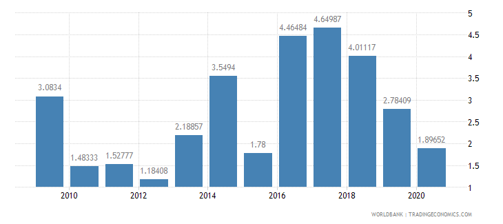 cameroon adjusted savings net national savings percent of gni wb data
