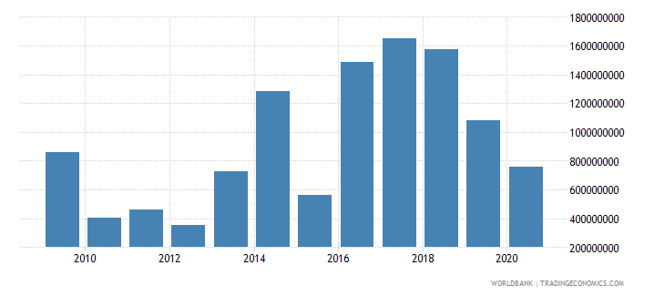 cameroon adjusted savings net national savings us dollar wb data