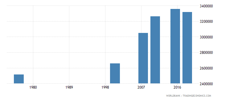 cameroon adult illiterate population 15 years both sexes number wb data