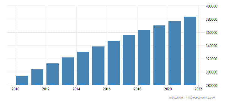 cameroon age population age 07 male interpolated wb data