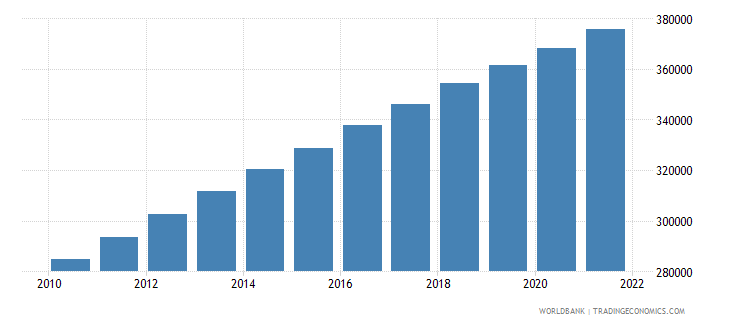 cameroon age population age 08 male interpolated wb data