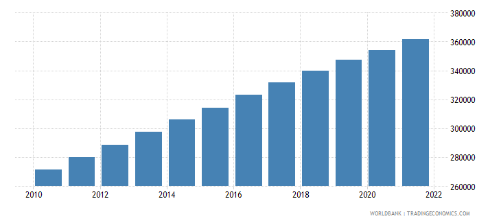 cameroon age population age 09 female interpolated wb data