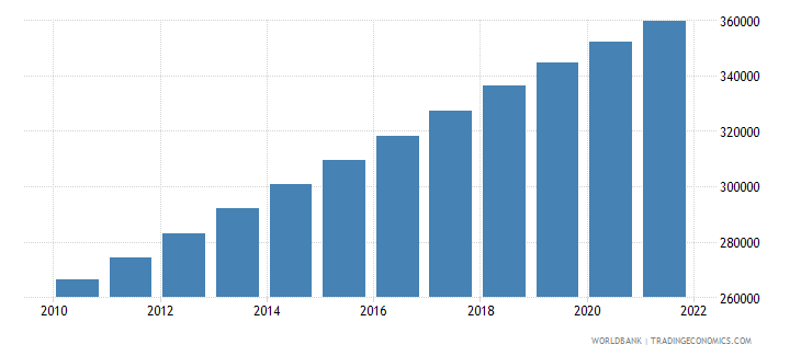 cameroon age population age 10 male wb data
