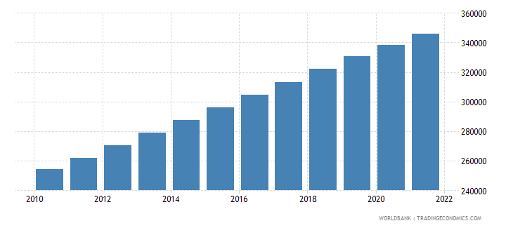 cameroon age population age 11 female interpolated wb data