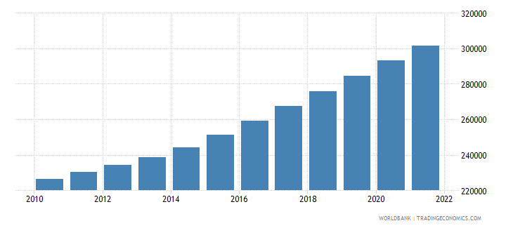 cameroon age population age 16 female interpolated wb data