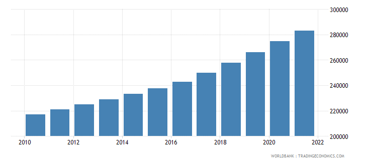 cameroon age population age 18 female interpolated wb data