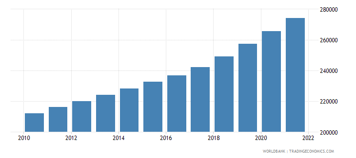 cameroon age population age 19 female interpolated wb data