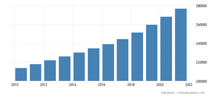 cameroon age population age 19 male interpolated wb data