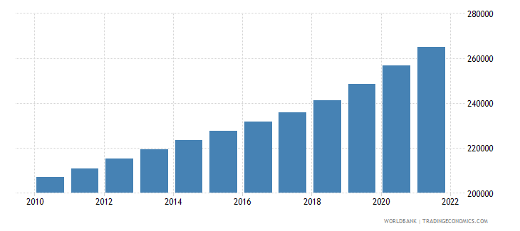 cameroon age population age 20 female interpolated wb data