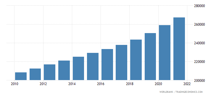 cameroon age population age 20 male interpolated wb data
