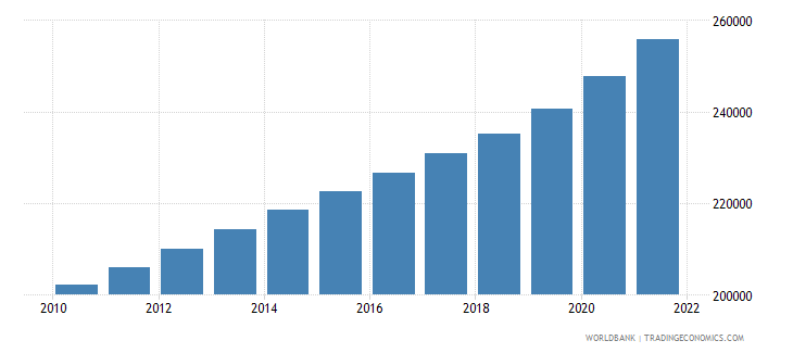 cameroon age population age 21 female interpolated wb data