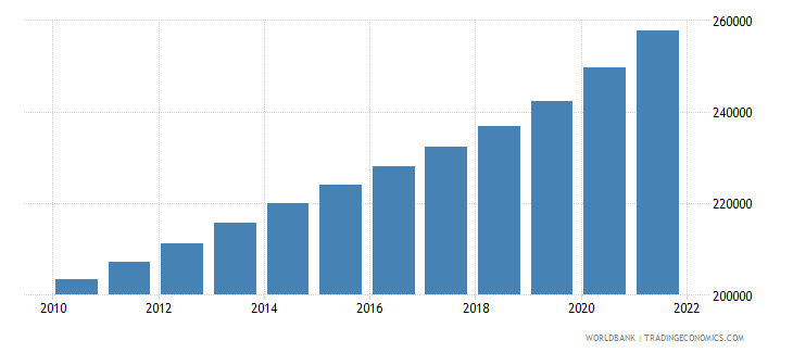 cameroon age population age 21 male interpolated wb data