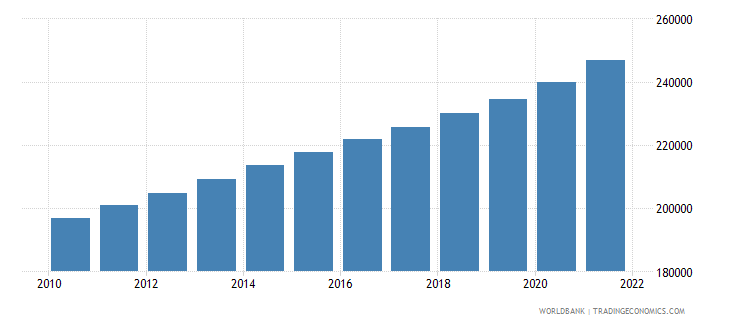 cameroon age population age 22 female interpolated wb data