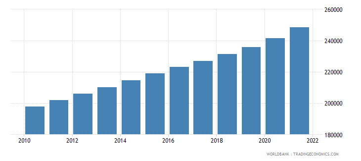 cameroon age population age 22 male interpolated wb data