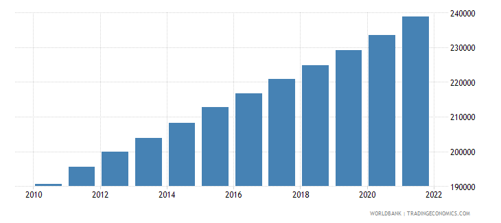 cameroon age population age 23 female interpolated wb data