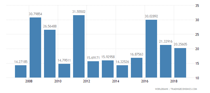 cameroon agricultural raw materials exports percent of merchandise exports wb data