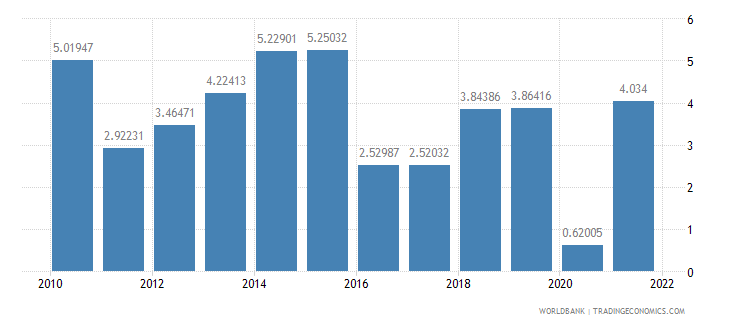 cameroon agriculture value added annual percent growth wb data