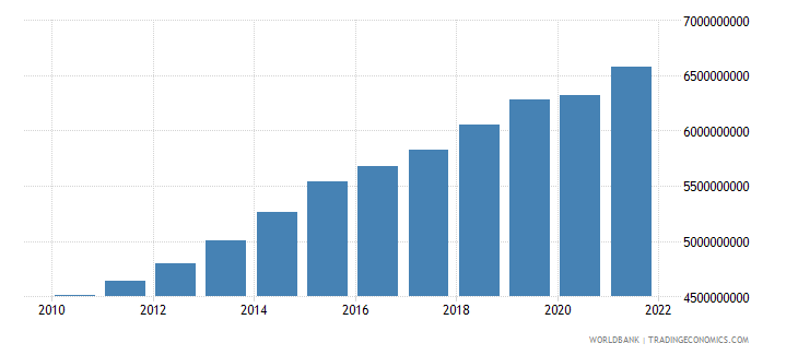 cameroon agriculture value added constant 2000 us dollar wb data