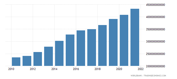 cameroon agriculture value added current lcu wb data
