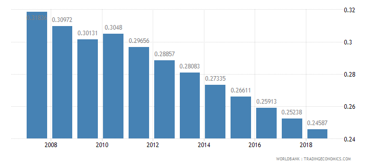 cameroon arable land hectares per person wb data