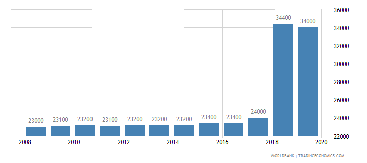 cameroon armed forces personnel total wb data