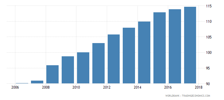 cameroon average consumer price index 2010 100 wb data