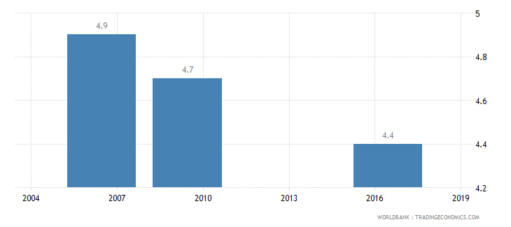 cameroon average number of times firms spent in meetings with tax officials wb data